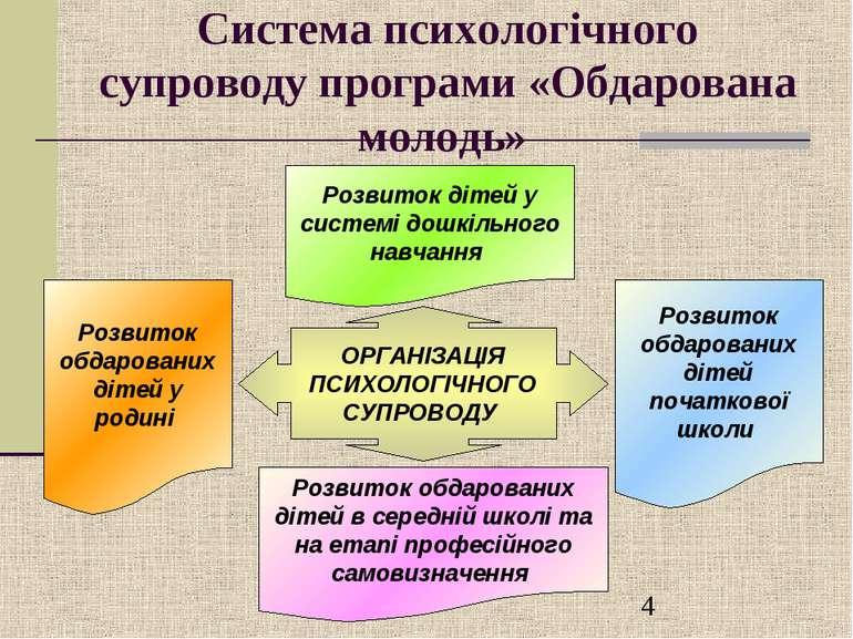 Система психологічного супроводу програми «Обдарована молодь» ОРГАНІЗАЦІЯ ПСИ...