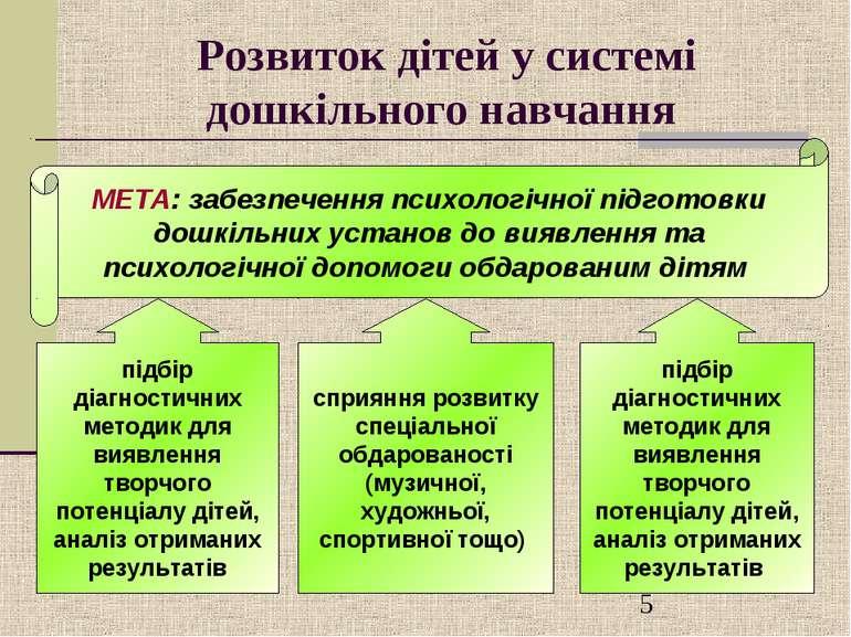 Розвиток дітей у системі дошкільного навчання МЕТА: забезпечення психологічно...