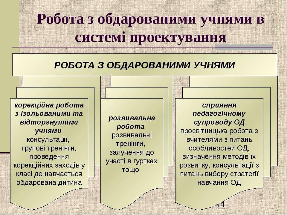 Робота з обдарованими учнями в системі проектування РОБОТА З ОБДАРОВАНИМИ УЧН...