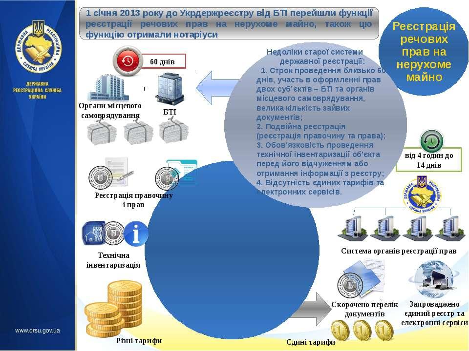 Спрощена система державної реєстрації прав, похідних від права власності – ор...