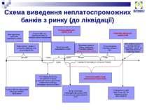 Схема виведення неплатоспроможних банків з ринку (до ліквідації)