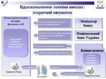 Вдосконалення техніки виплат: існуючий механізм Фонд гарантування вкладів фіз...