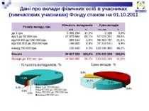 Дані про вклади фізичних осіб в учасниках (тимчасових учасниках) Фонду станом...