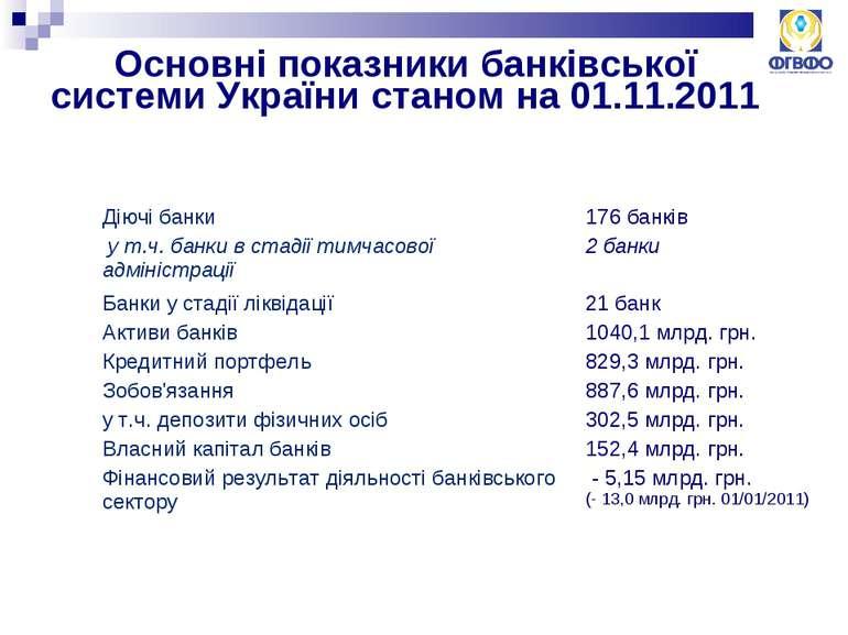 Основні показники банківської системи України станом на 01.11.2011 Діючі банк...