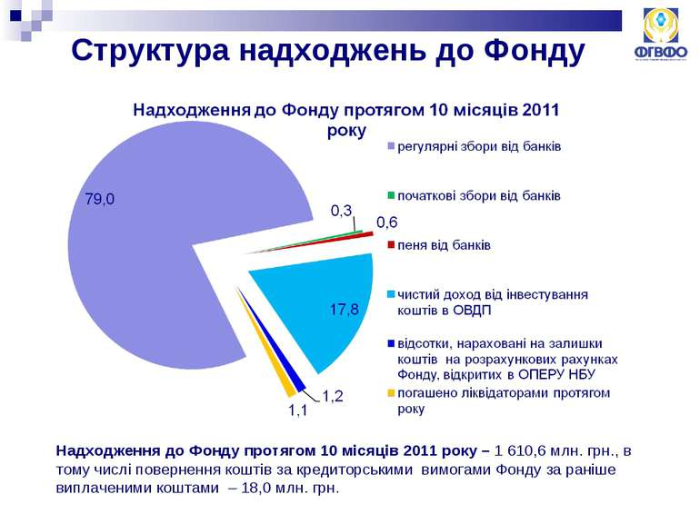 Структура надходжень до Фонду Надходження до Фонду протягом 10 місяців 2011 р...