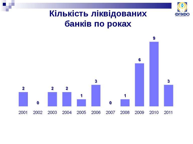 Кількість ліквідованих банків по роках