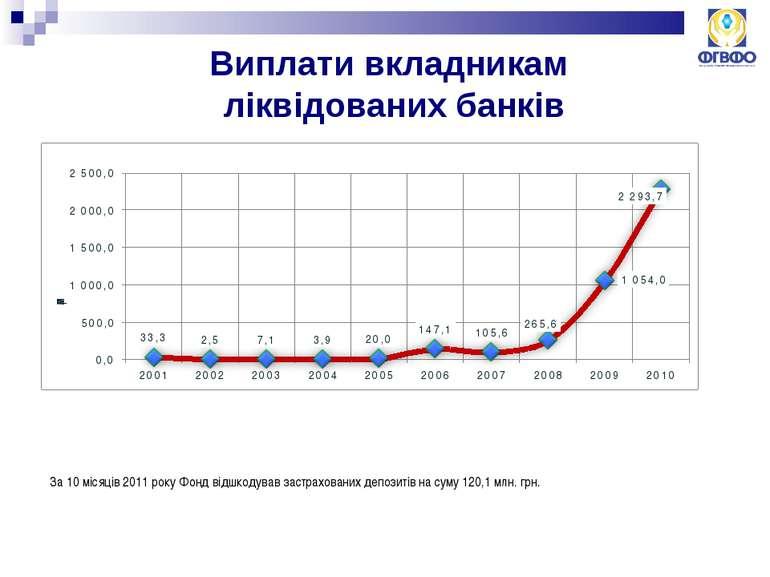 За 10 місяців 2011 року Фонд відшкодував застрахованих депозитів на суму 120,...