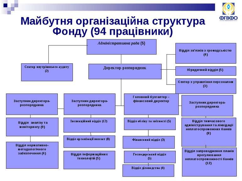 Майбутня організаційна структура Фонду (94 працівники) Адміністративна рада (...