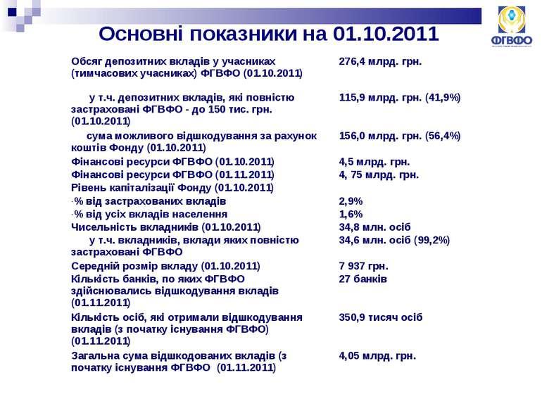 Основні показники на 01.10.2011 Обсяг депозитних вкладів у учасниках (тимчасо...
