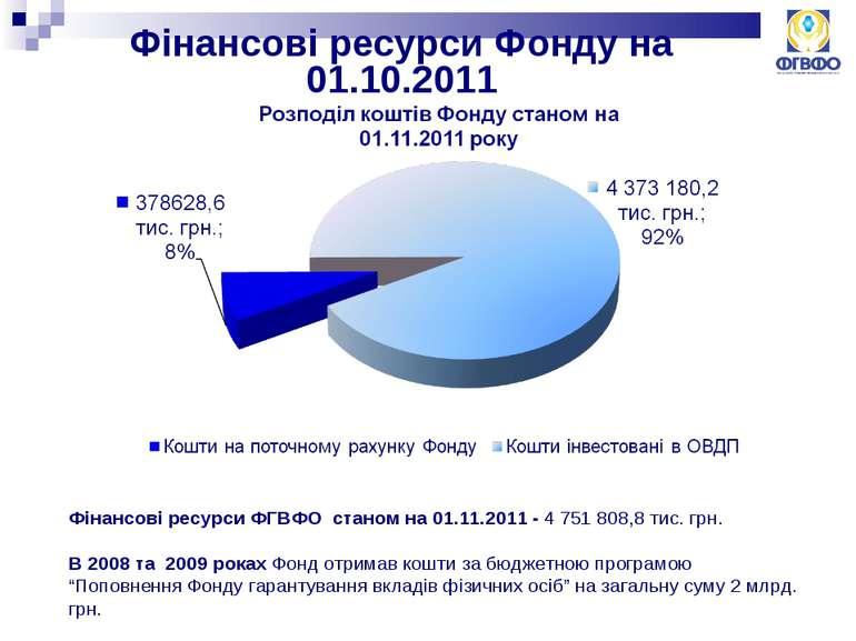 Фінансові ресурси Фонду на 01.10.2011 Фінансові ресурси ФГВФО станом на 01.11...
