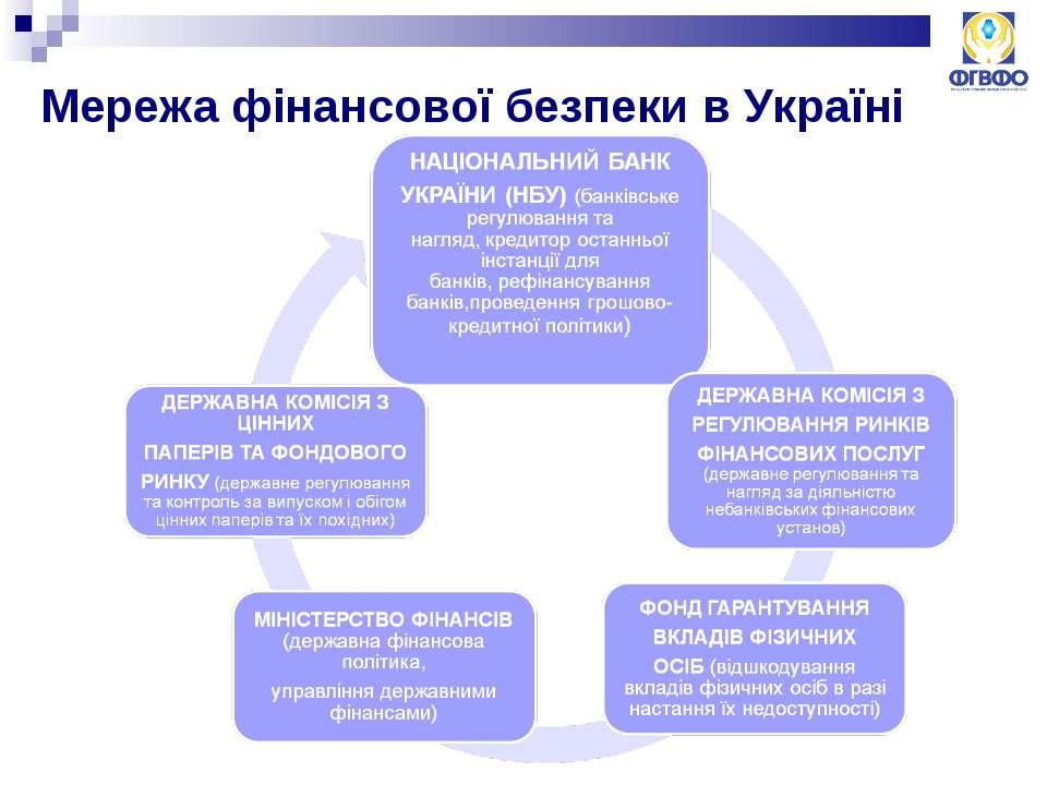 Мережа фінансової безпеки в Україні