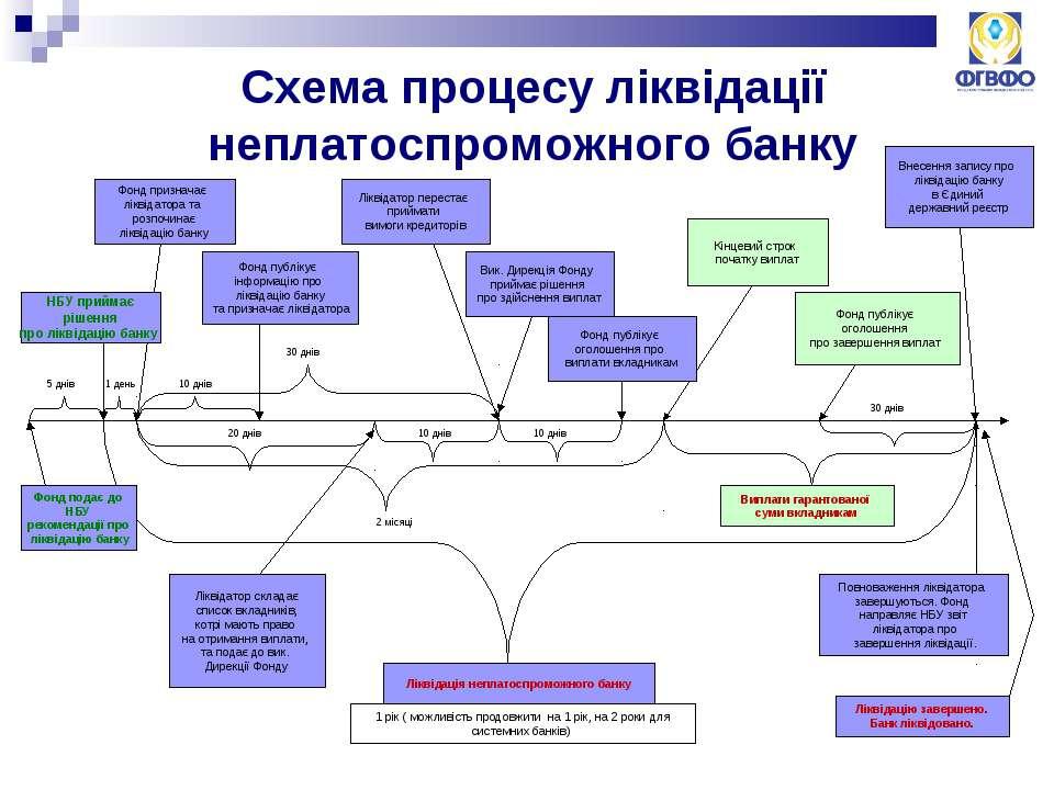 Схема процесу ліквідації неплатоспроможного банку