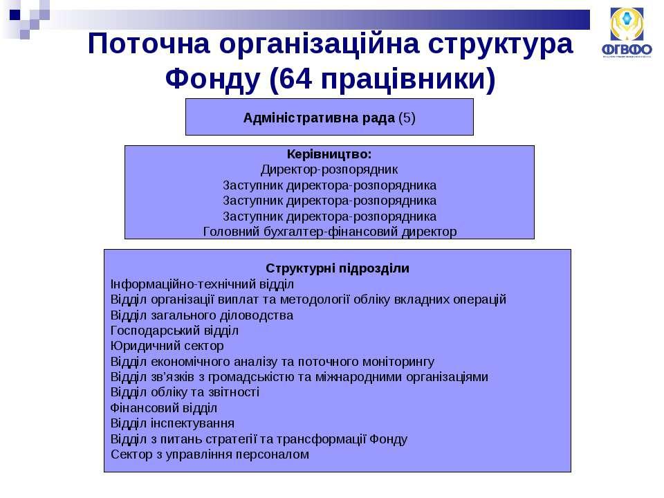 Поточна організаційна структура Фонду (64 працівники) Адміністративна рада (5...