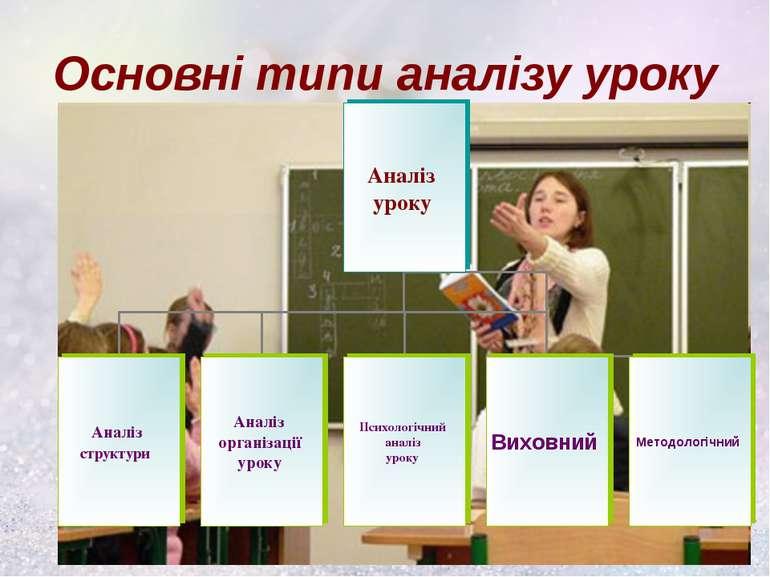 Основні типи аналізу уроку
