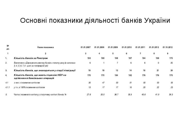 Oсновнi показники діяльності банків України № з/п Назва показника 01.01.2007 ...