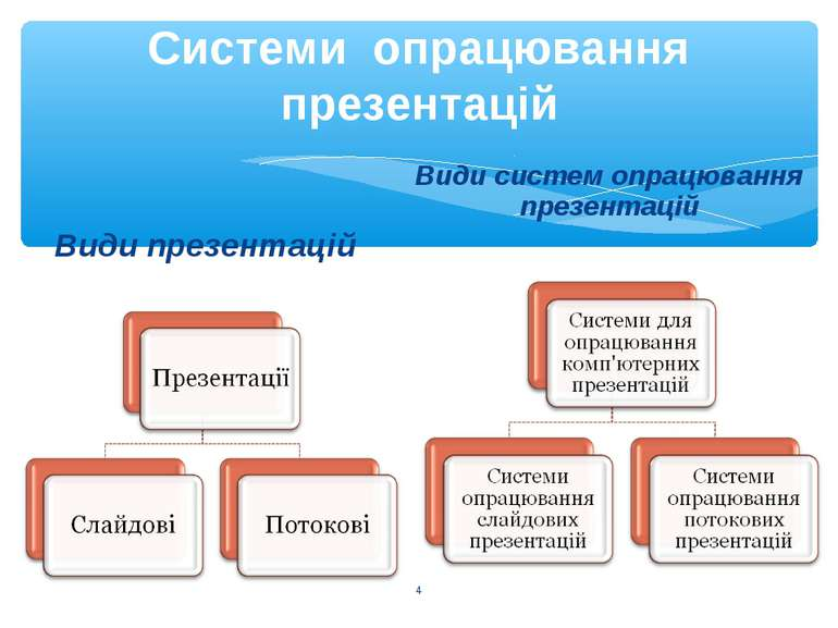 Системи опрацювання презентацій Види презентацій Види систем опрацювання през...