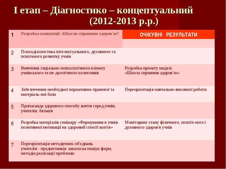 І етап – Діагностико – концептуальний (2012-2013 р.р.) 1 Розробка концепції «...