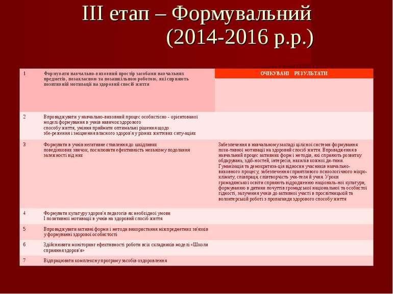 ІІІ етап – Формувальний (2014-2016 р.р.) 1 Формувати навчально-виховний прост...