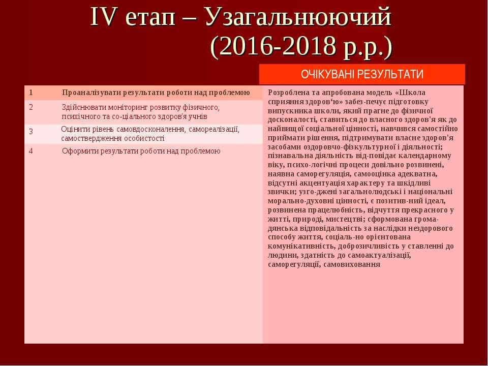 IV етап – Узагальнюючий (2016-2018 р.р.) 1 Проаналізувати результати роботи н...