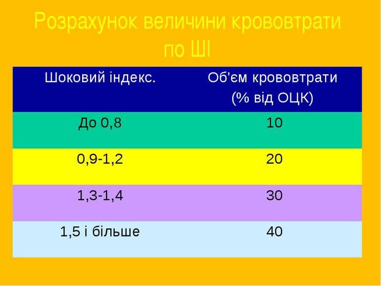 Розрахунок величини крововтрати по ШІ Шоковий індекс. Об'єм крововтрати (% ві...