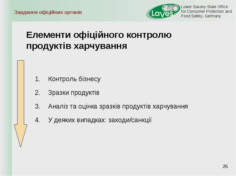 Завдання офіційних органів * Елементи офіційного контролю продуктів харчуванн...