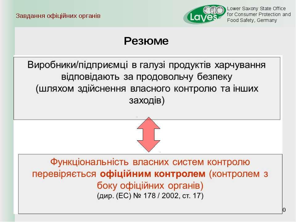 * Завдання офіційних органів Резюме Lower Saxony State Office for Consumer Pr...