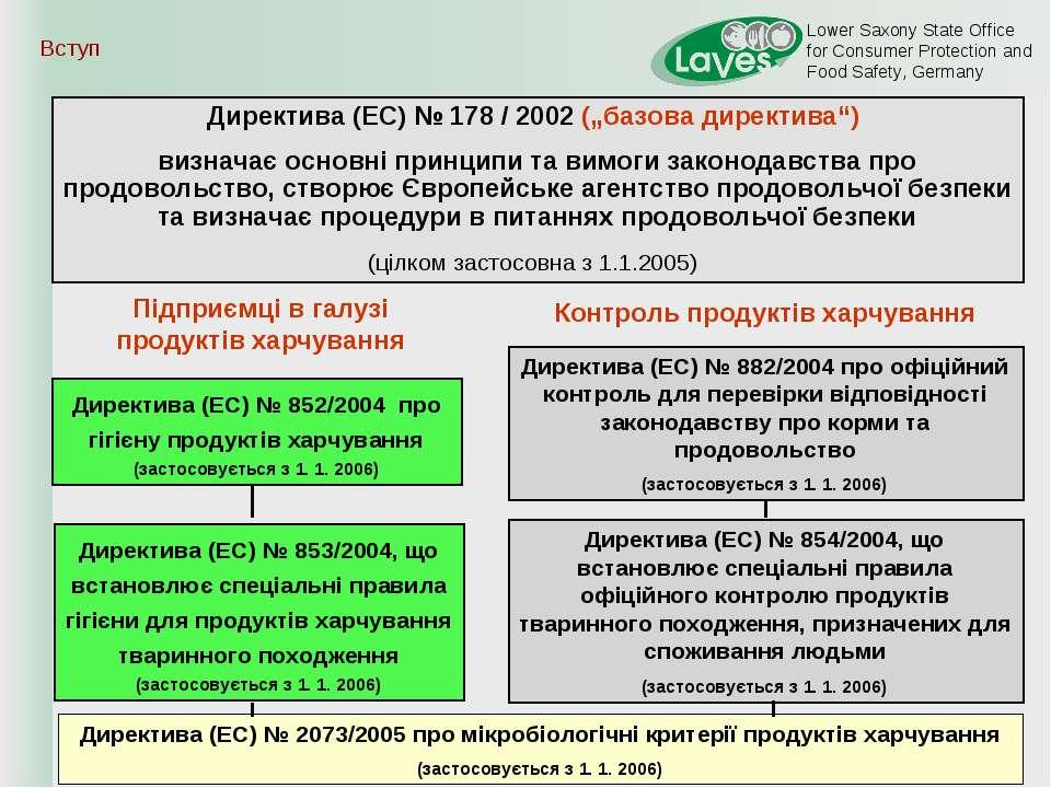 """Вступ * Директива (EC) № 178 / 2002 (""""базова директива"""") визначає основні при..."""