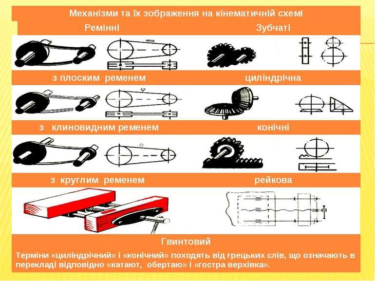 Механізми та їх зображення на кінематичній схемі Ремінні Зубчаті з плоским ре...
