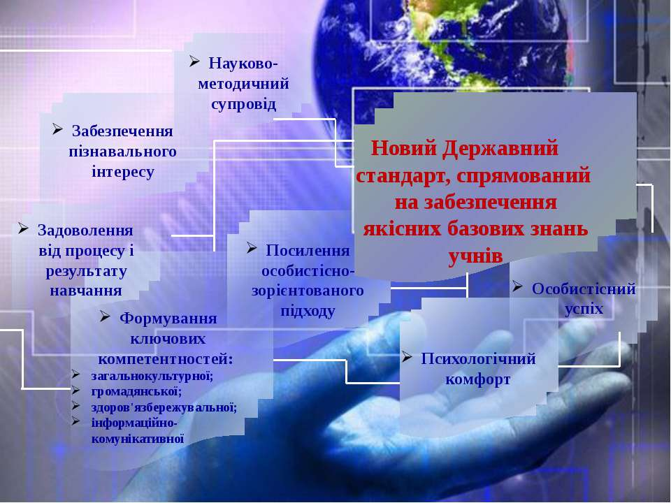 Особистісний успіх Науково-методичний супровід Забезпечення пізнавального інт...