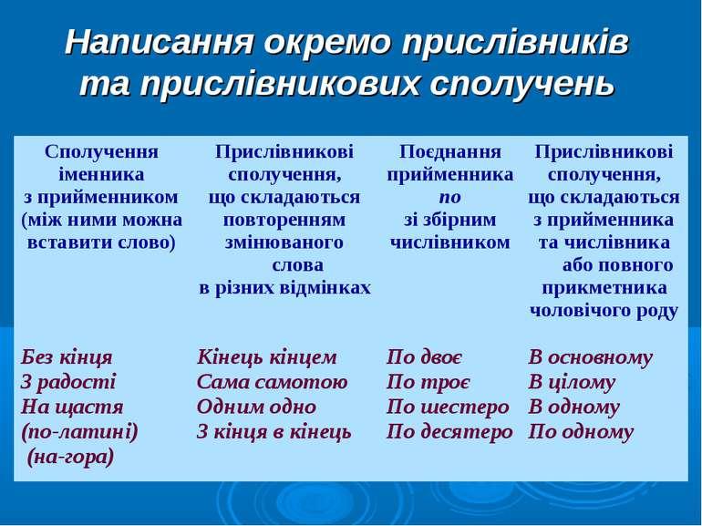 Написання окремо прислівників та прислівникових сполучень Сполучення іменника...