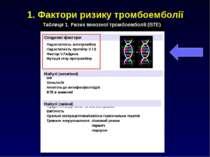 1. Фактори ризику тромбоемболії Спадкові фактори Набуті (незмінні) Набуті (зм...