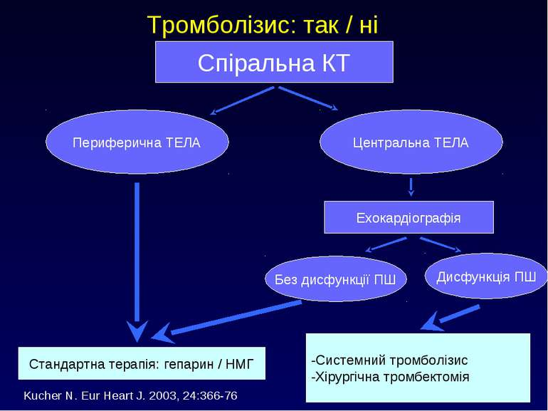 Тромболізис: так / ні Центральна ТЕЛА Периферична ТЕЛА Спіральна КT Ехокардіо...