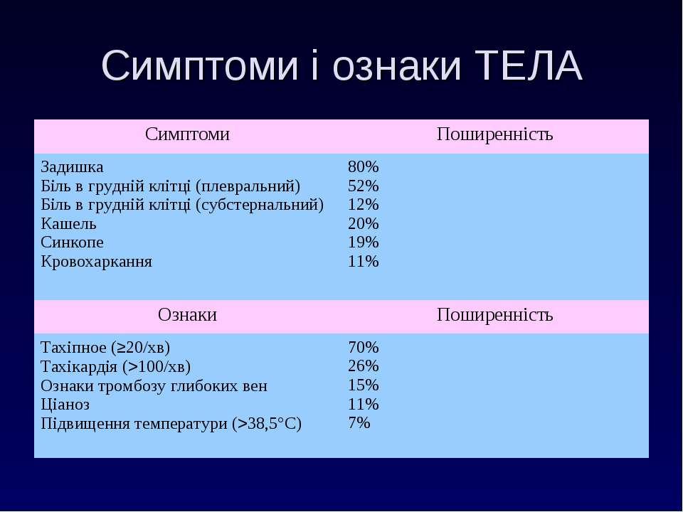 Симптоми і ознаки ТЕЛА