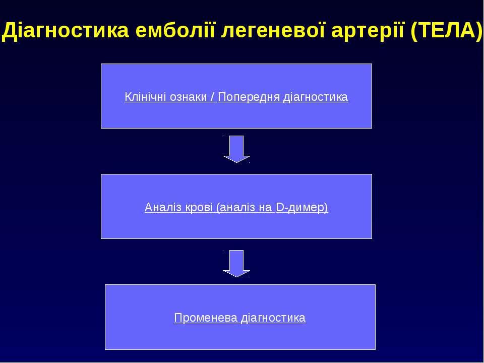 Діагностика емболії легеневої артерії (ТЕЛА) Клінічні ознаки / Попередня діаг...
