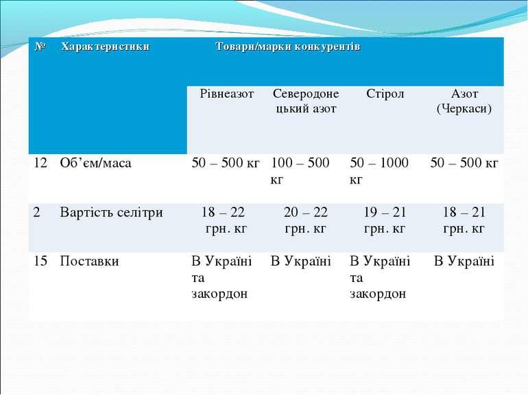 № Характеристики Товари/марки конкурентів Рівнеазот Северодонецький азот Стір...