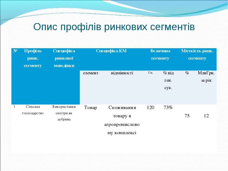 Опис профілів ринкових сегментів № Профіль ринк. сегменту Специфіка ринкової ...