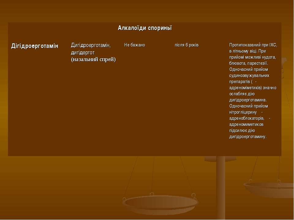 Алкалоїди спориньї Дігідроерготамін Дигідроерготамін, дигідергот (назальний с...
