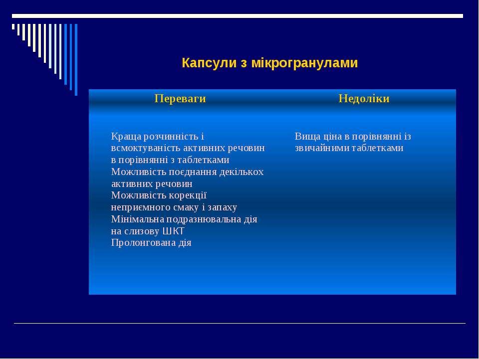 Капсули з мікрогранулами