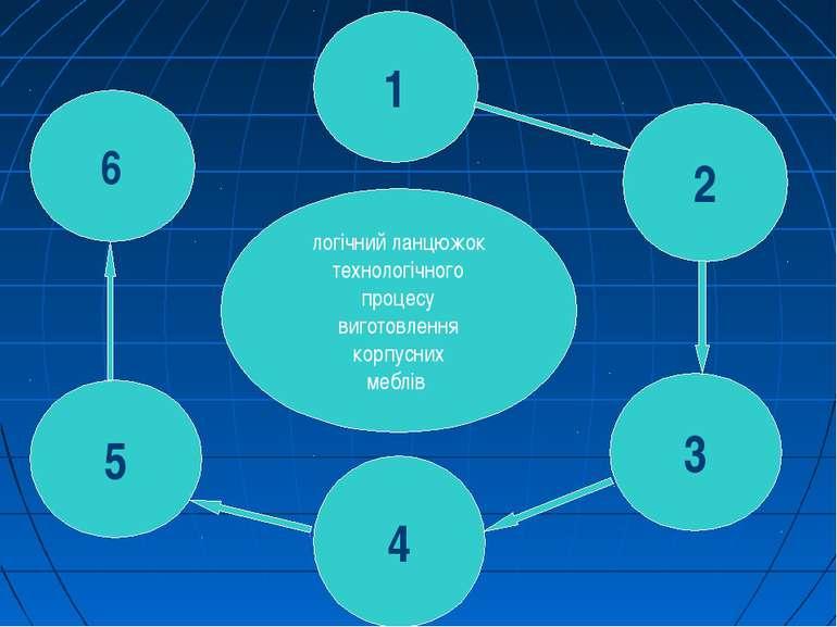1 2 6 5 логічний ланцюжок технологічного процесу виготовлення корпусних меблі...