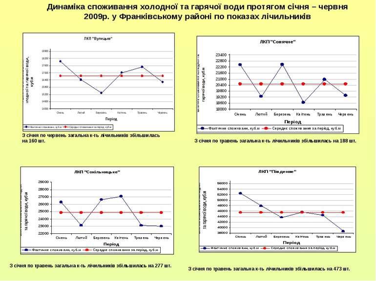 Динаміка споживання холодної та гарячої води протягом січня – червня 2009р. у...