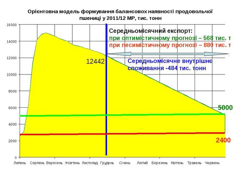 12442 Середньомісячне внутрішнє споживання -484 тис. тонн Середньомісячний ек...