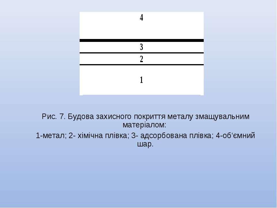 Рис. 7. Будова захисного покриття металу змащувальним матеріалом: 1-метал; 2-...