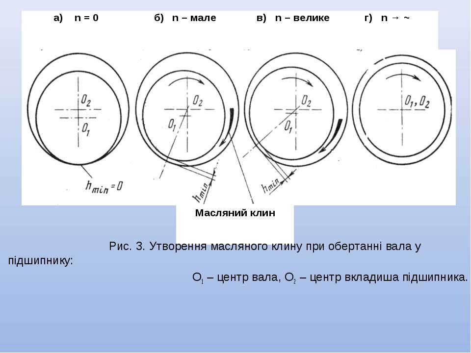 Рис. 3. Утворення масляного клину при обертанні вала у підшипнику: О1 – центр...