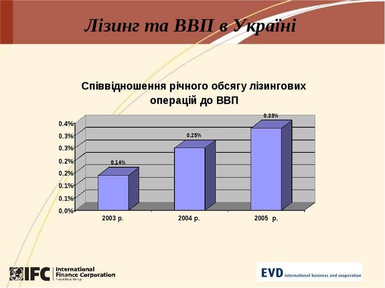 Лізинг та ВВП в Україні