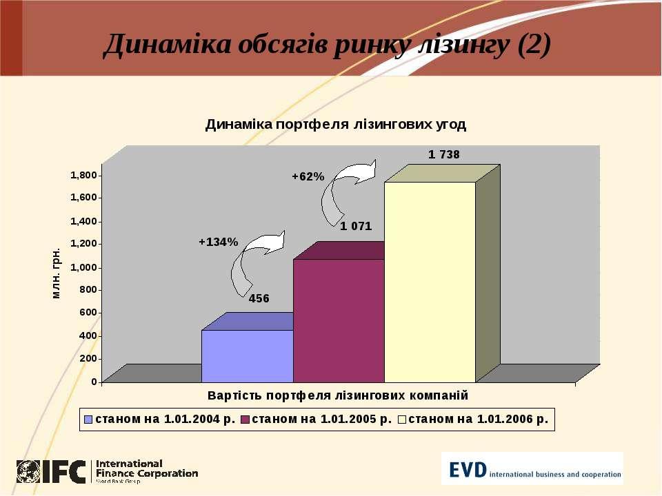 Динаміка обсягів ринку лізингу (2)