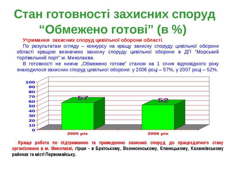 """Стан готовності захисних споруд """"Обмежено готові"""" (в %) Краще робота по підтр..."""
