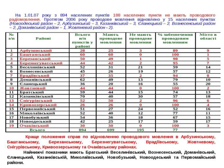 На 1.01.07 року з 894 населених пунктів 188 населених пункти не мають проводо...