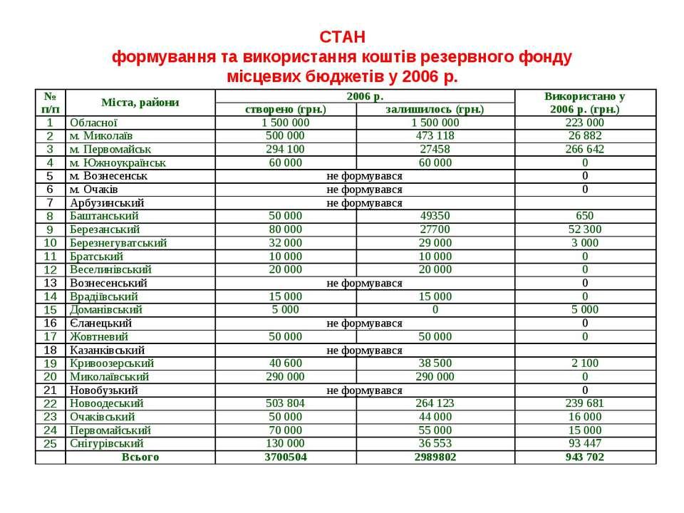 СТАН формування та використання коштів резервного фонду місцевих бюджетів у 2...