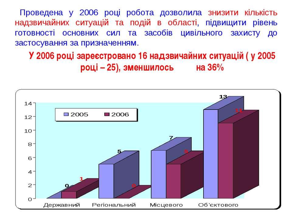 Проведена у 2006 році робота дозволила знизити кількість надзвичайних ситуаці...