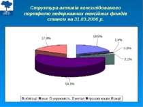Структура активів консолідованого портфелю недержавних пенсійних фондів стано...